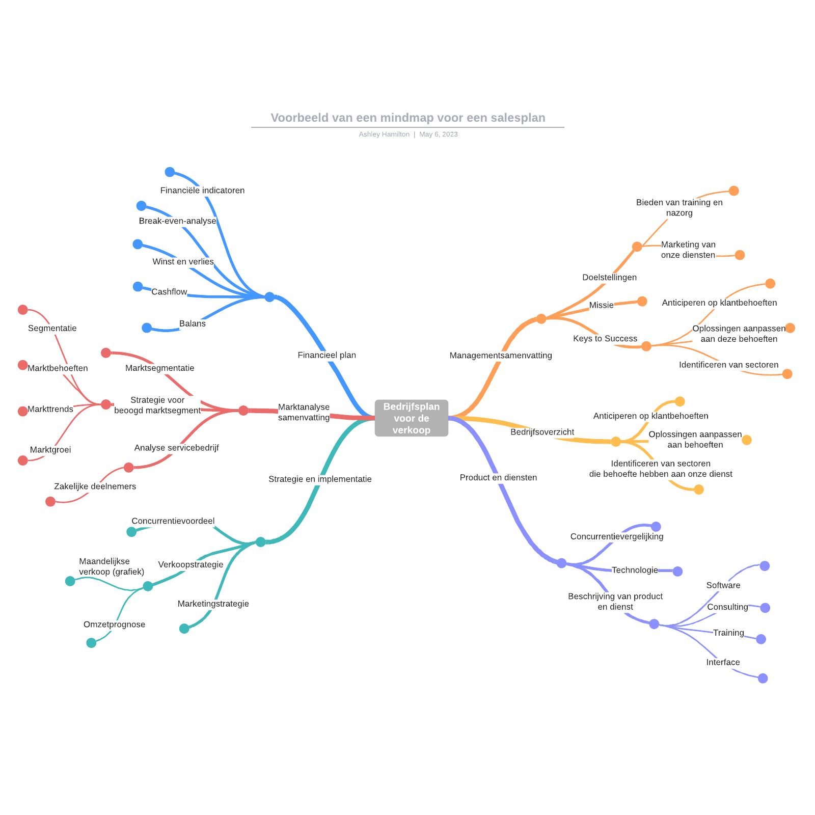 Voorbeeld van een mindmap voor een salesplan