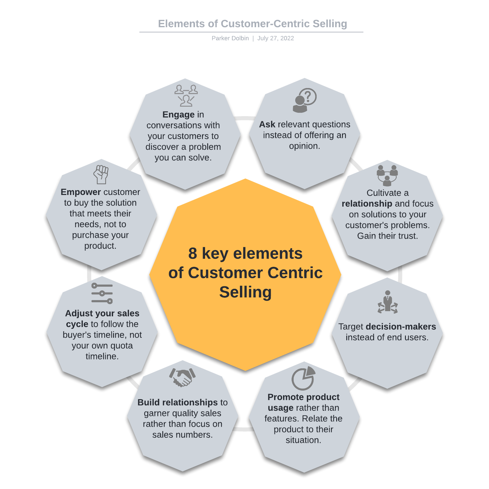 Elements of Customer-Centric Selling