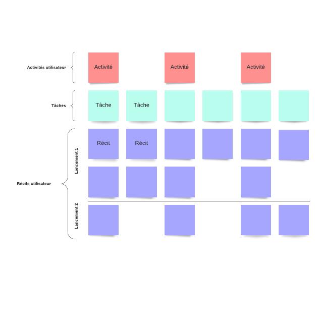 Carte de récit utilisateur