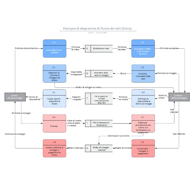 Esempio di diagramma di flusso dei dati (fisico)