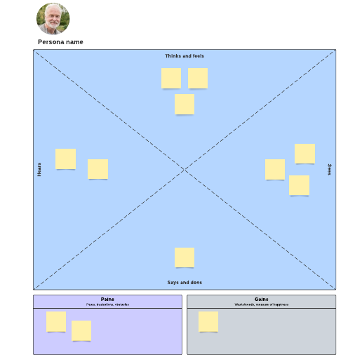 Blank empathy map template