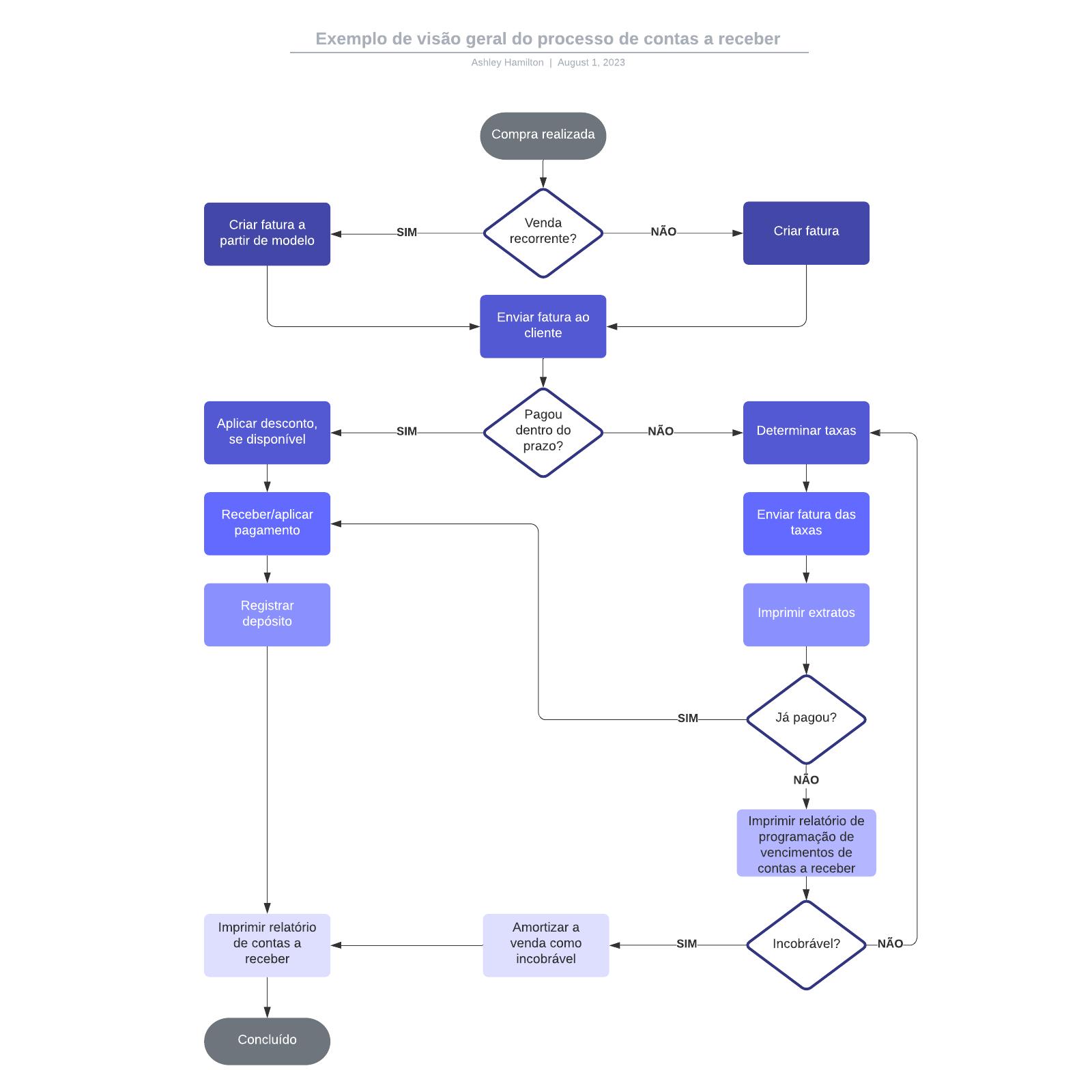 Exemplo de visão geral do processo de contas a receber