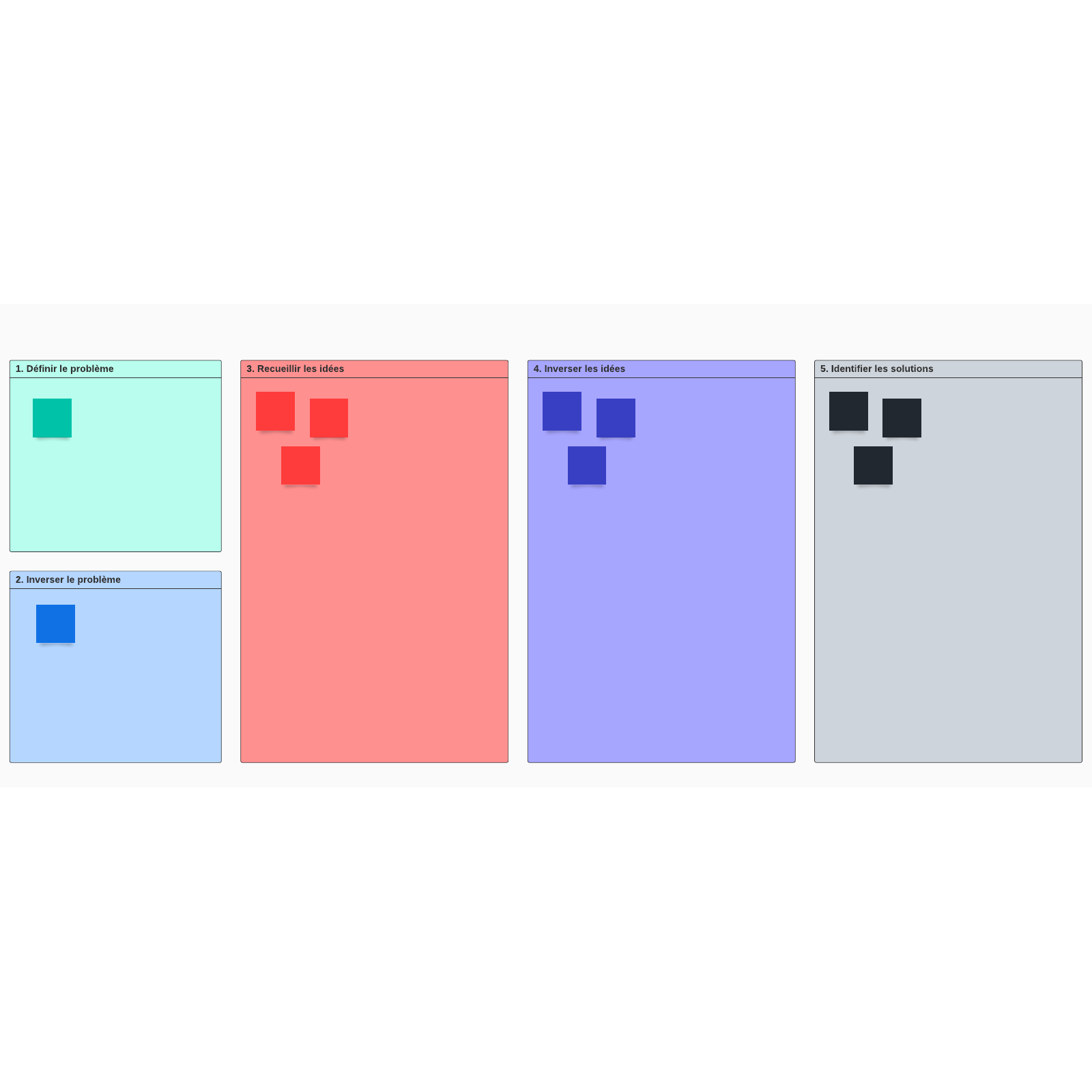 Modèle de brainstorming inversé
