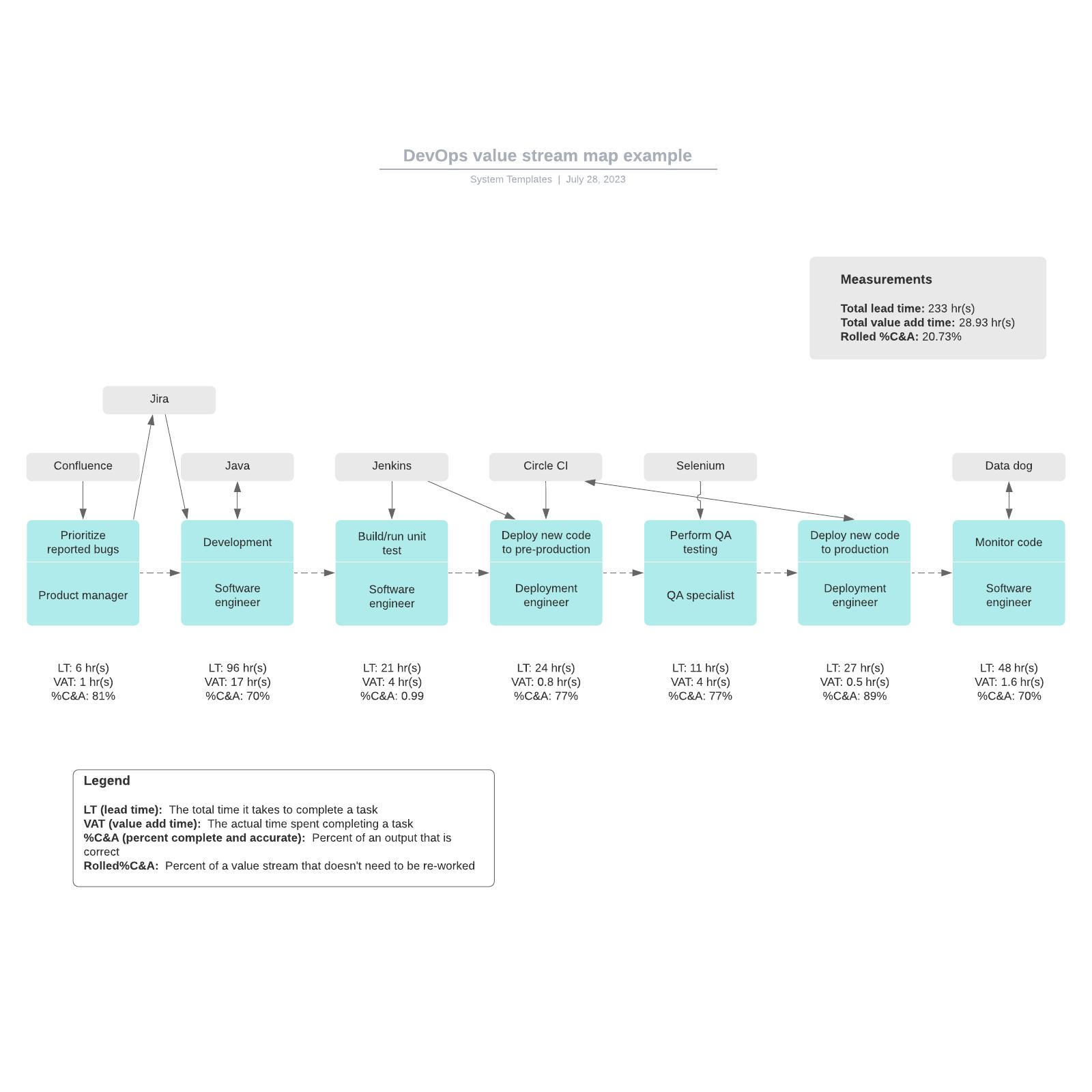 DevOps value stream map example