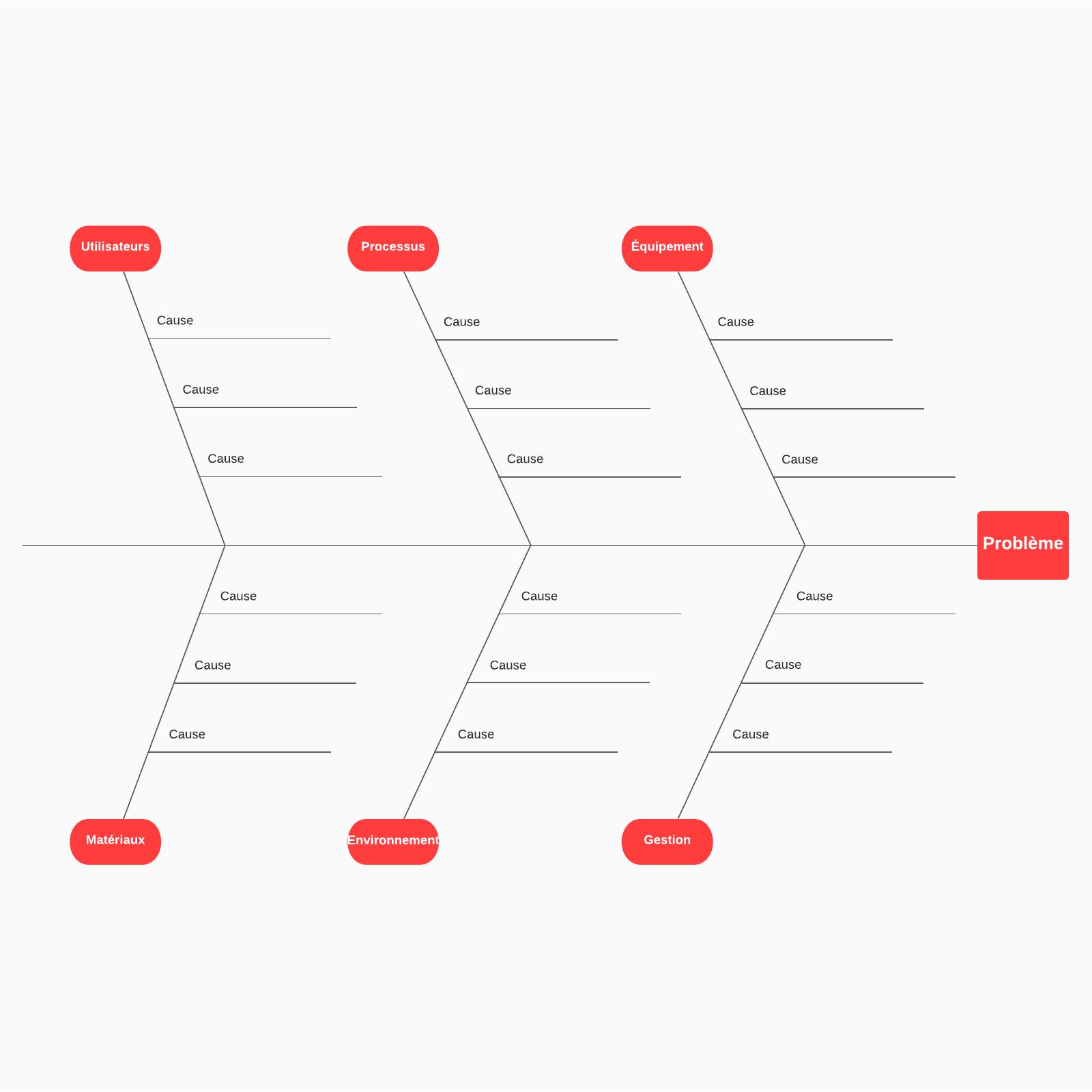 modèle de diagramme d'Ishikawa