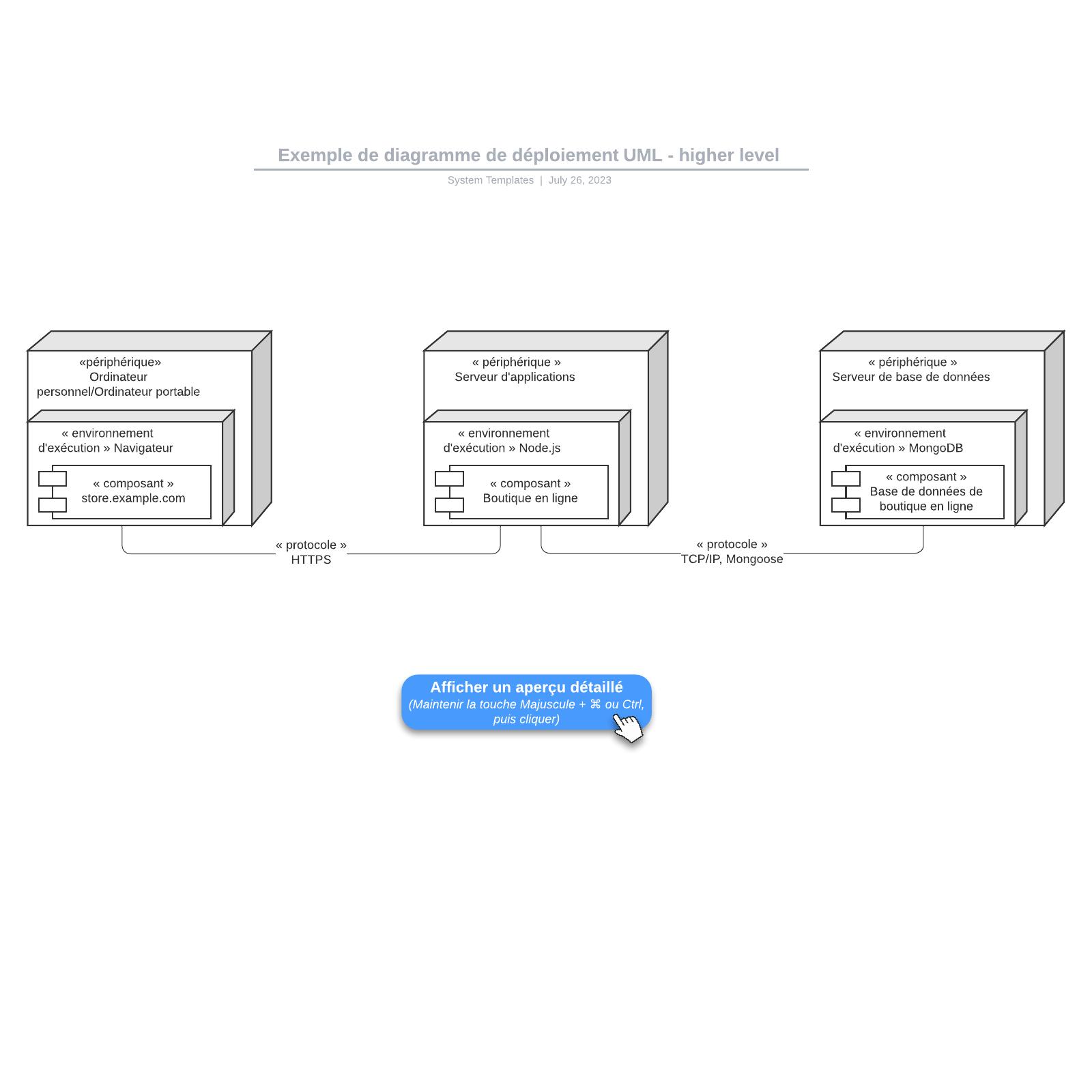 exemple de diagramme de déploiement UML