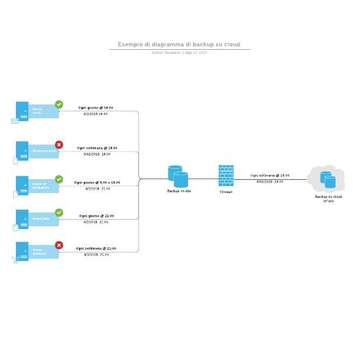 Esempio di diagramma di backup su cloud