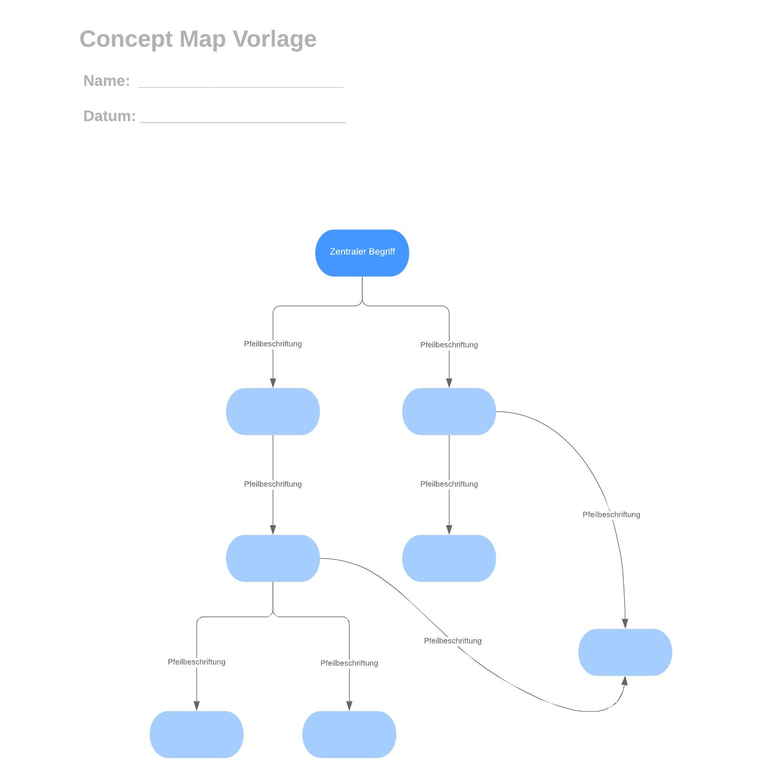 Concept Map Vorlage