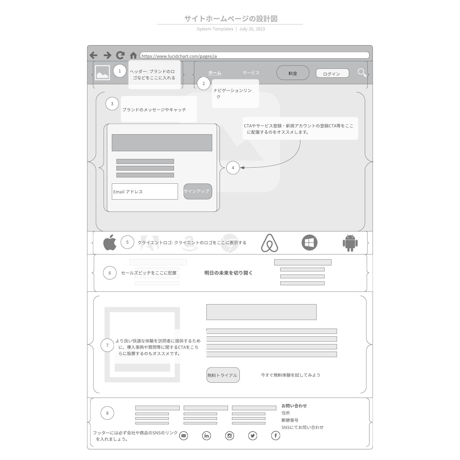 ホームページの設計図ワイヤーフレームテンプレート