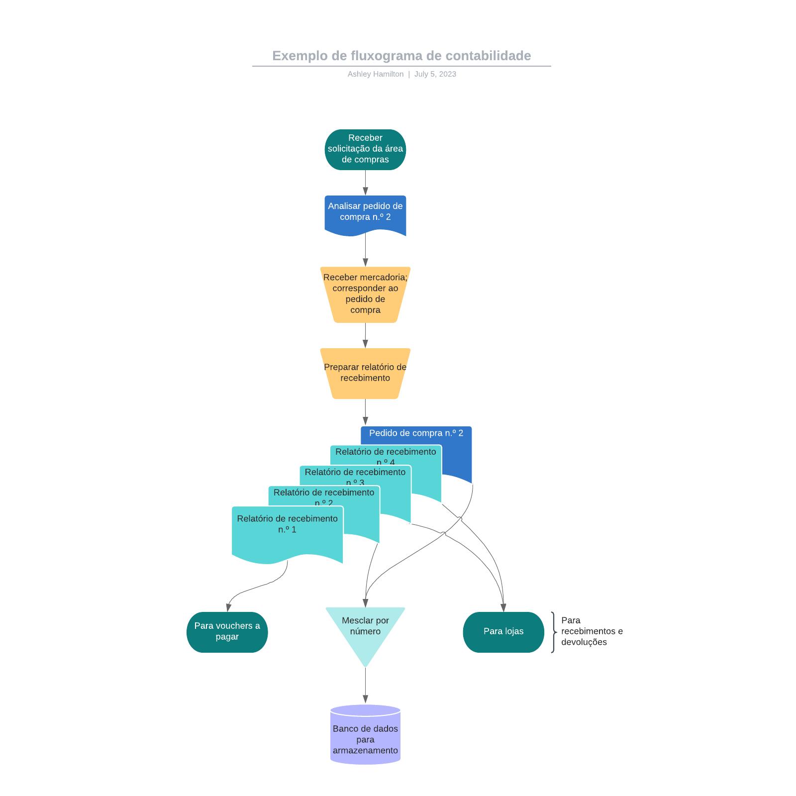 Exemplo de fluxograma de contabilidade