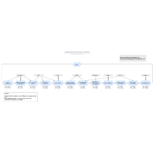 Wertstromanalyse – Beispiel (DevOps)