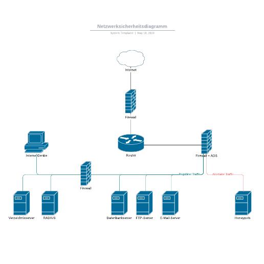 Plan für die Netzwerksicherheit - Beispiel