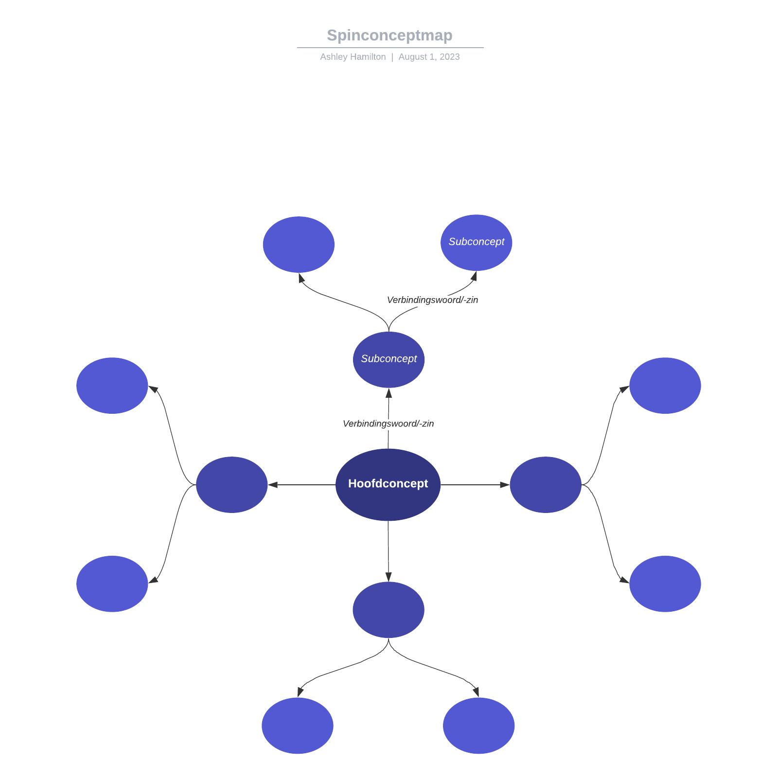 Spinconceptmap