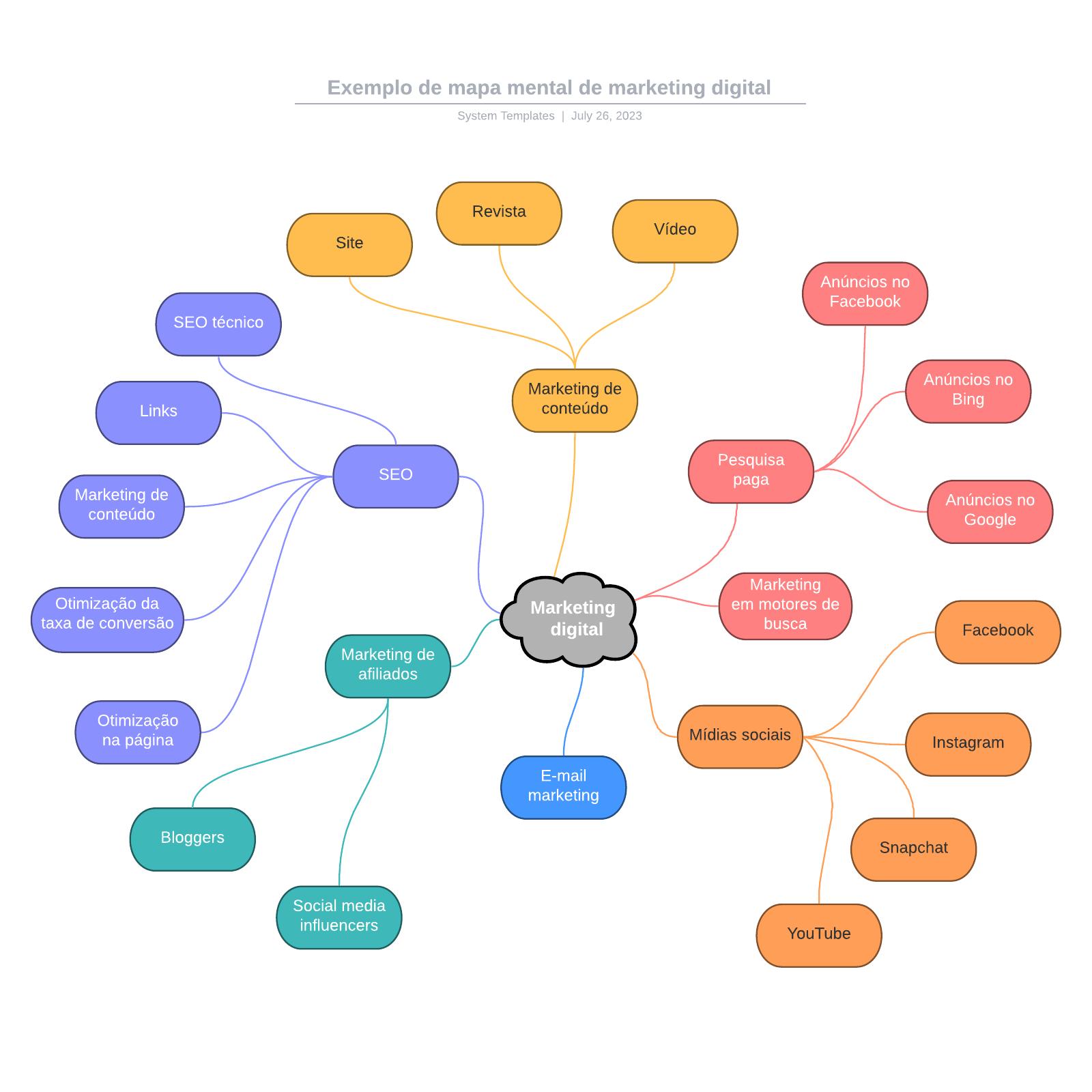 Exemplo de mapa mental de marketing digital
