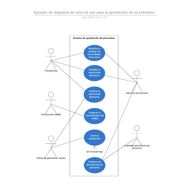 Ejemplo de diagrama de caso de uso para la aprobación de un préstamo