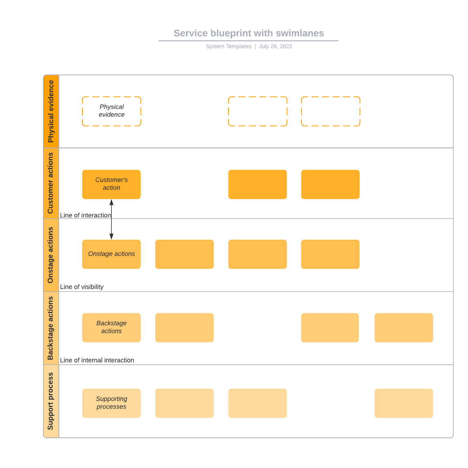 Service blueprint with swimlanes