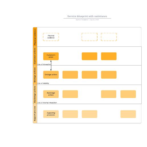 Service blueprint with swimlanes