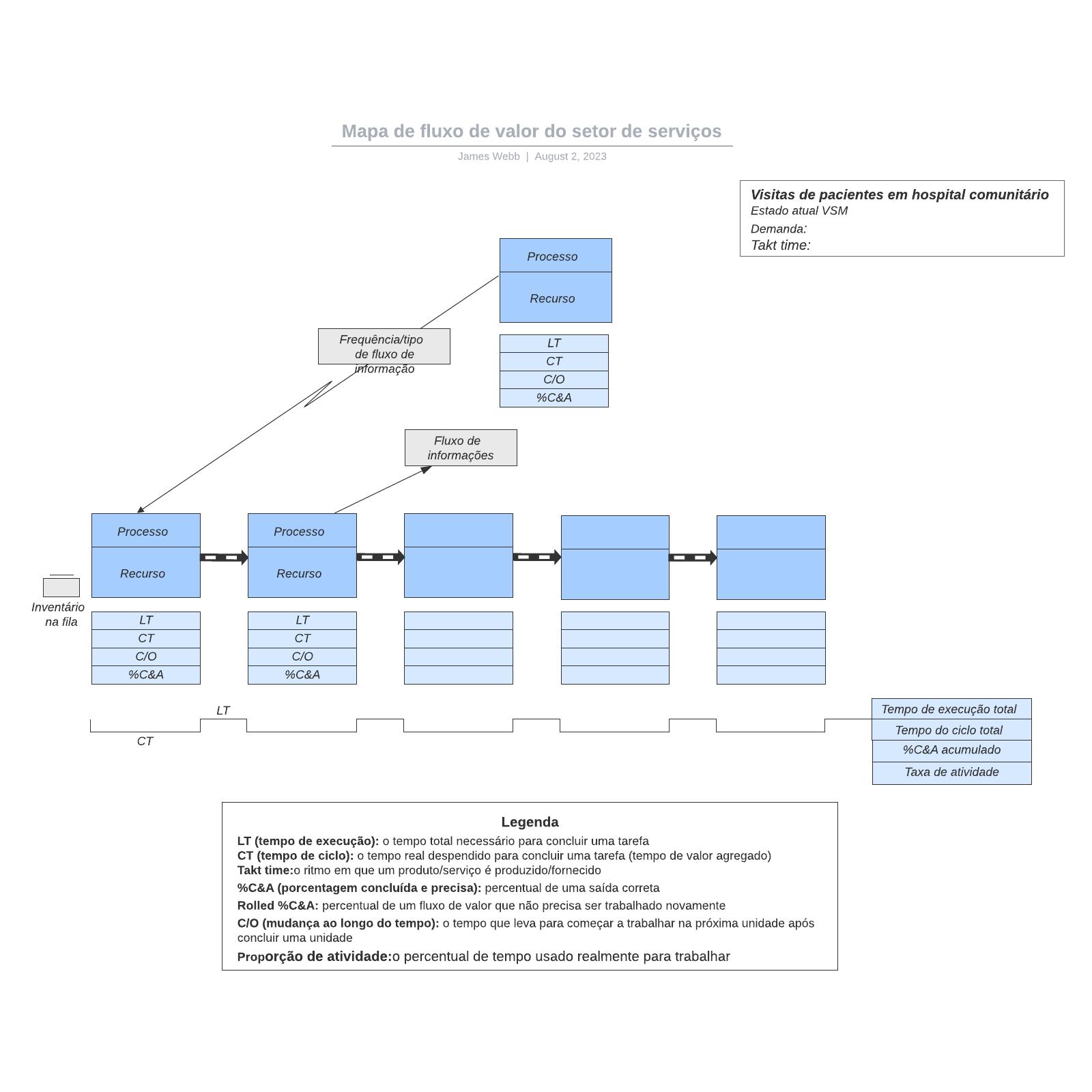 Mapa de fluxo de valor do setor de serviços