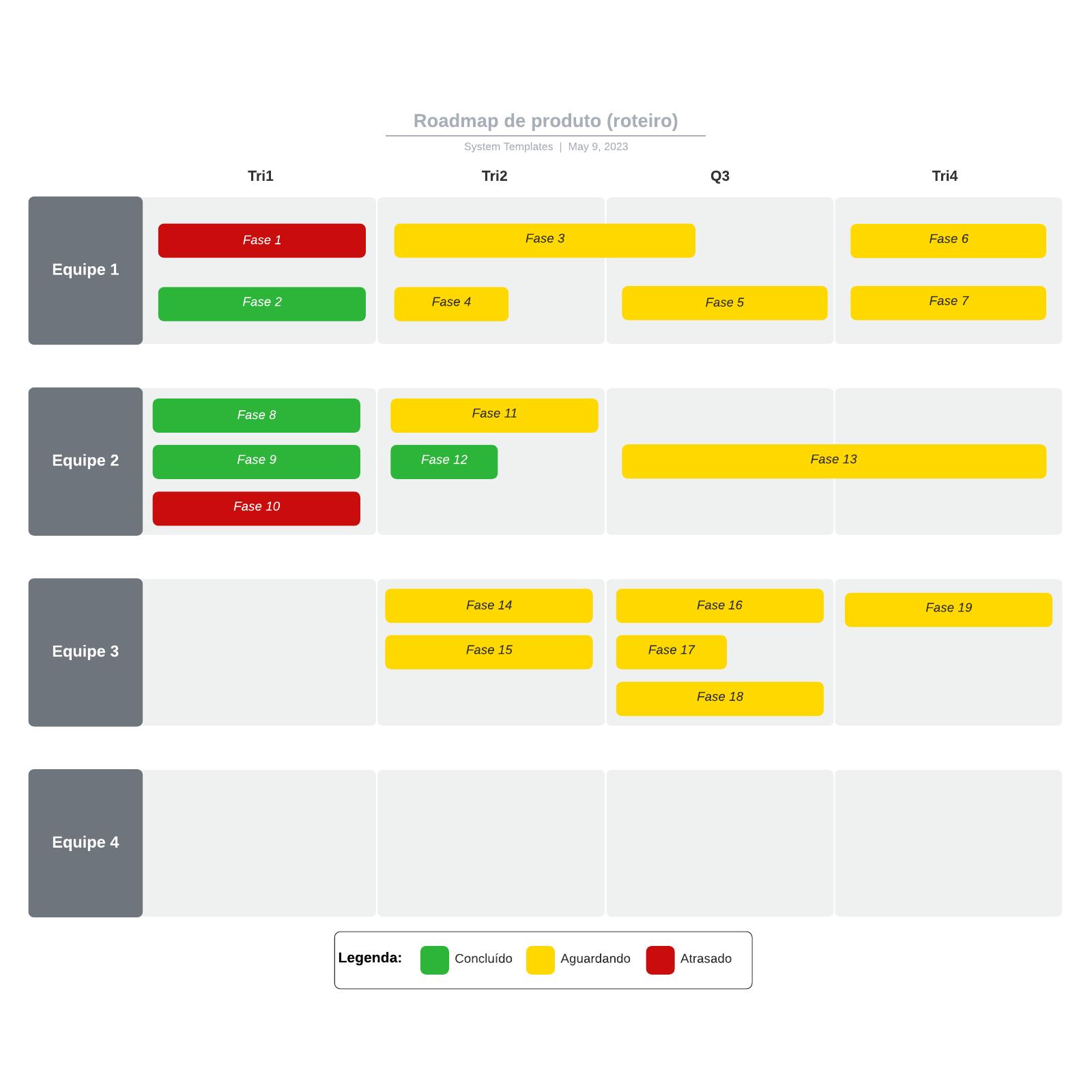 Roadmap de produto (roteiro)