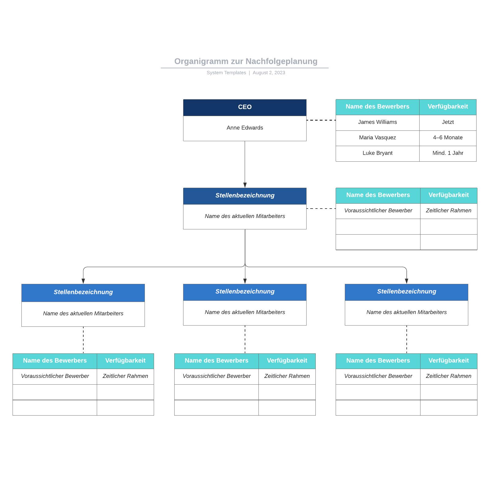 Organigramm zur Nachfolgeplanung - Beispiel