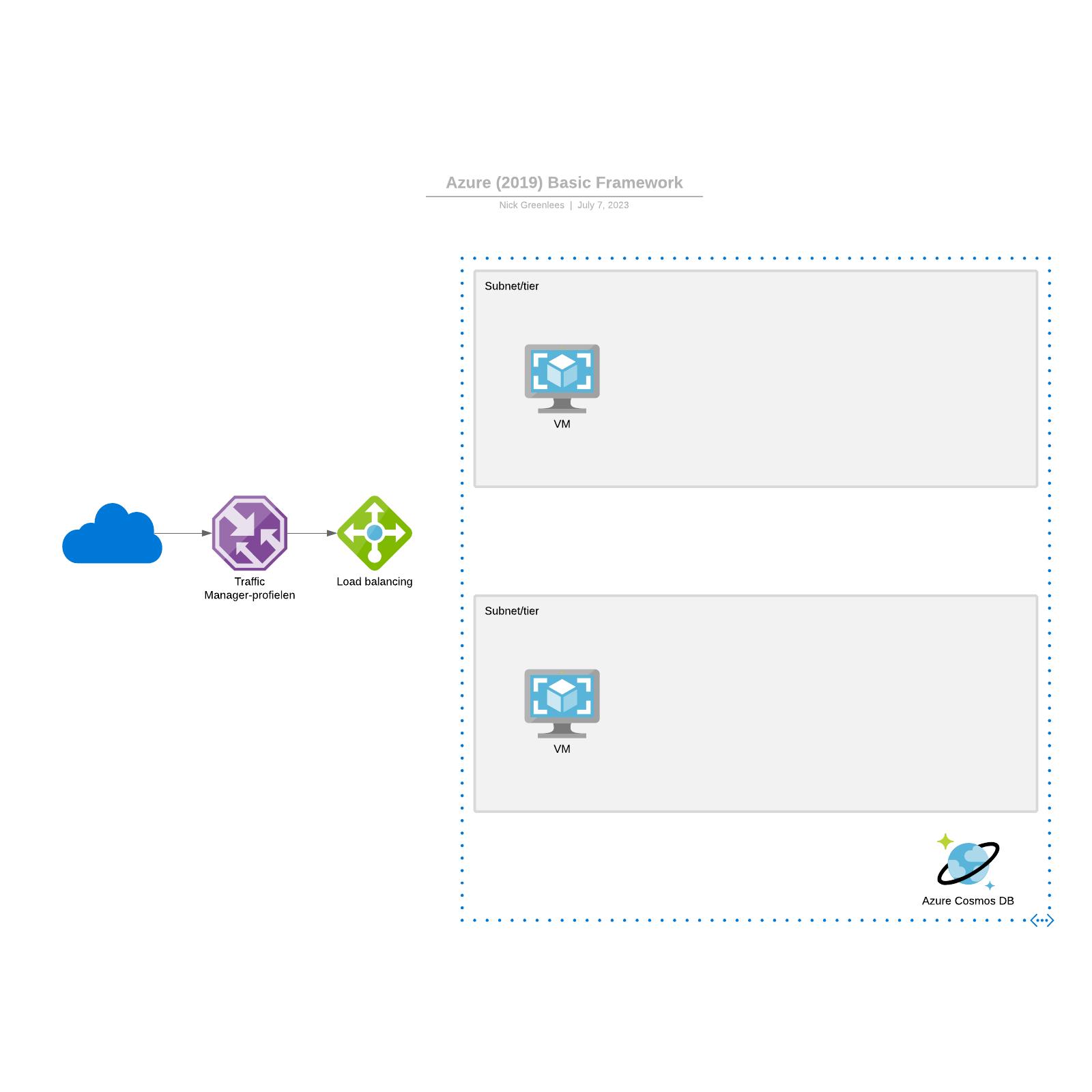 Azure (2019) Basic Framework