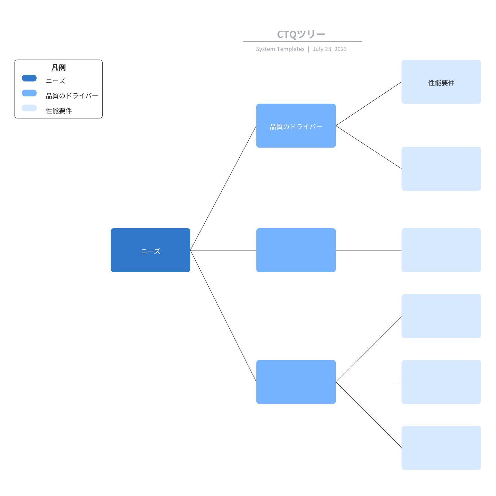 CTQツリー図の事例