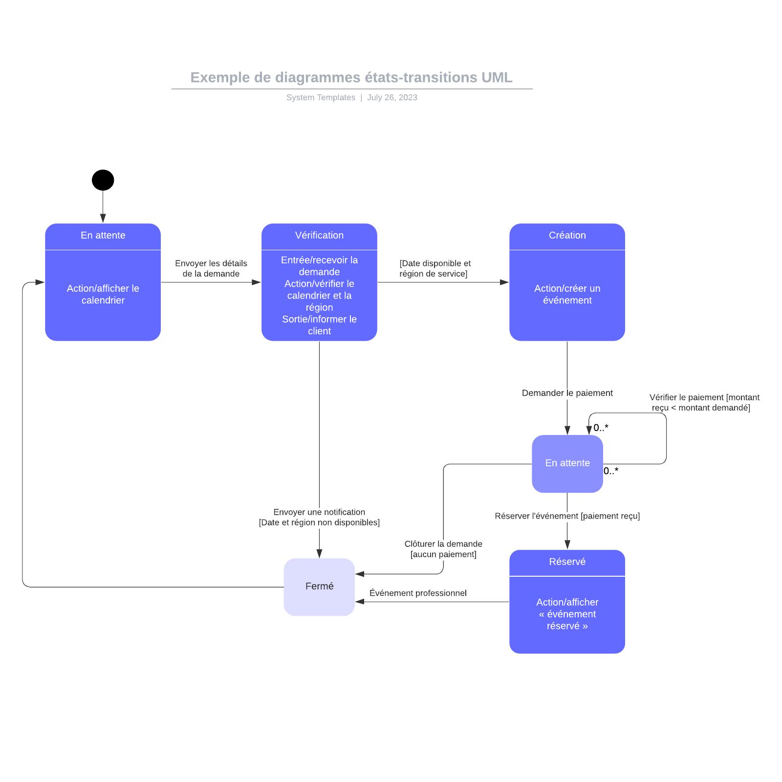 exemple de diagramme états-transitions UML d'un événement