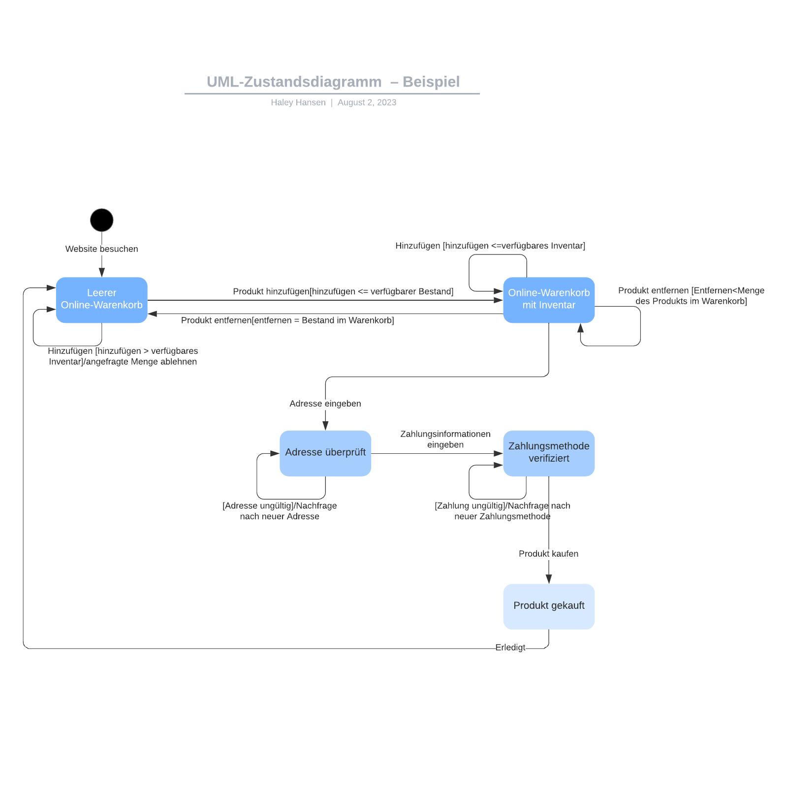 UML-Zustandsdiagramm – Beispiel