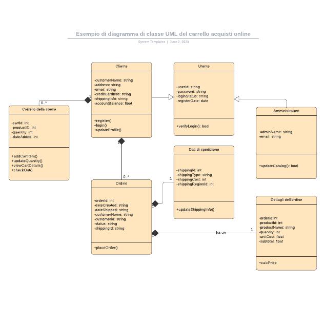 Esempio di diagramma di classe UML del carrello acquisti online