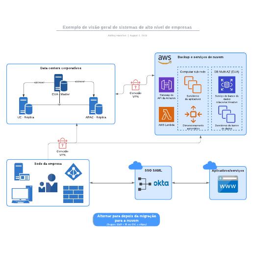 Exemplo de visão geral de sistemas de alto nível de empresas
