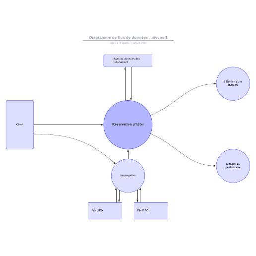 exemple de diagramme de flux de données (niveau 1)