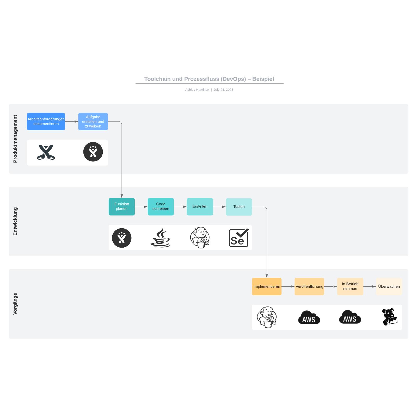 Toolchain und Prozessfluss (DevOps) – Beispiel