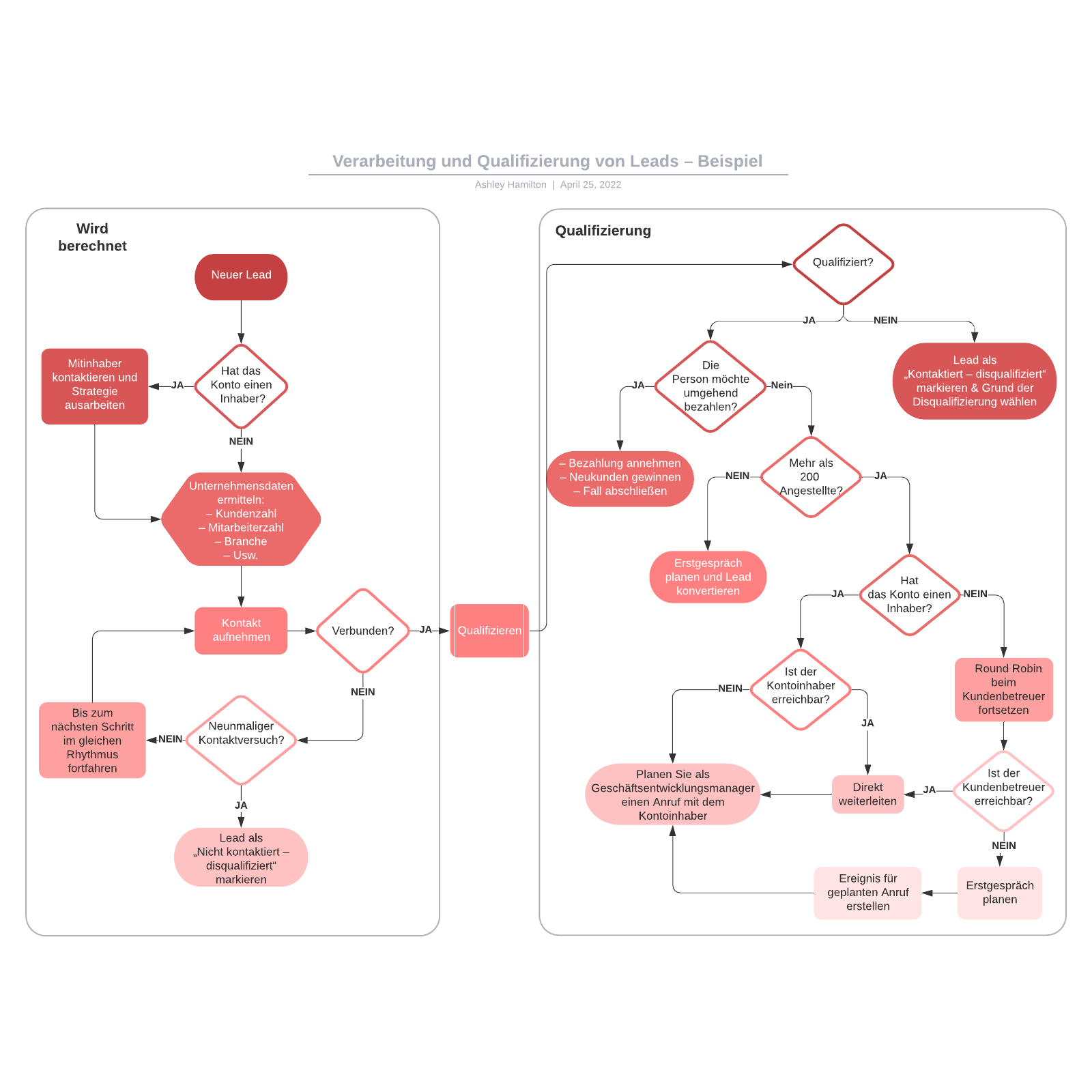 Verarbeitung und Qualifizierung von Leads – Beispiel