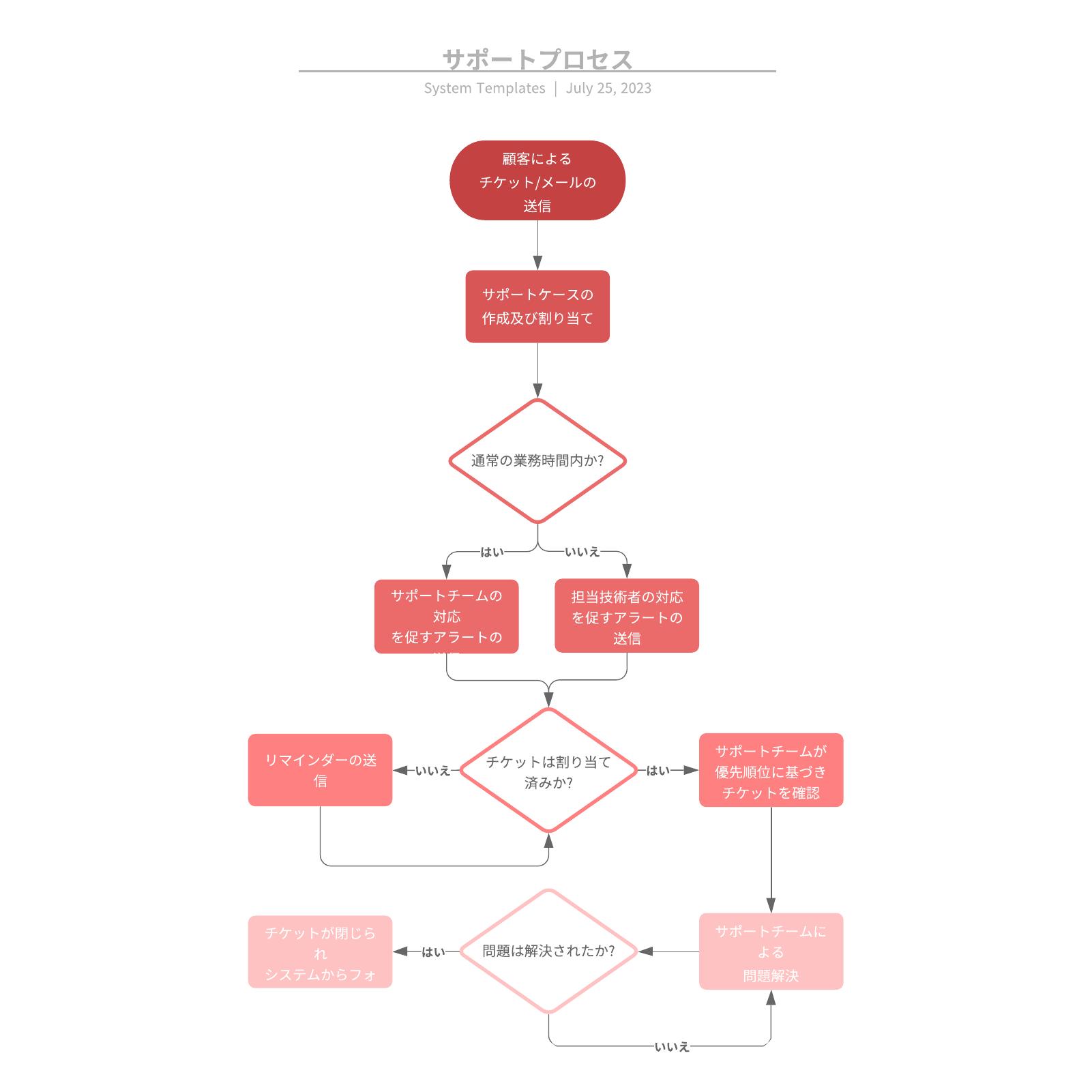 Flowchartサポート業務で使えるマニュアル