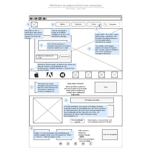 Wireframe de página inicial com anotações