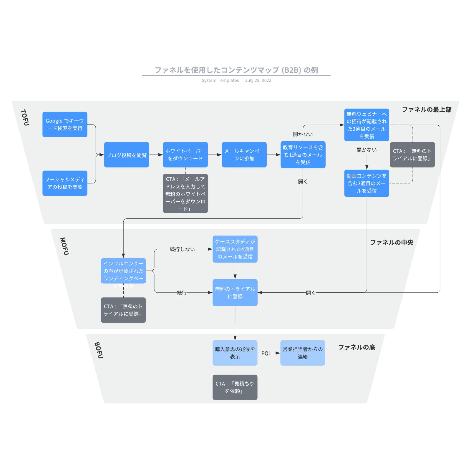 マーケティングコンテンツマップテンプレートとファネルを表した例