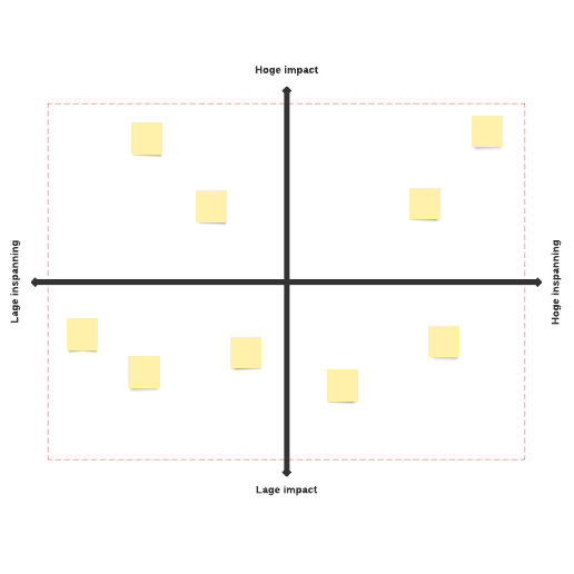 Impact-inspanningsmatrix