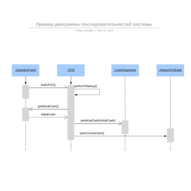 Пример диаграммы последовательностей системы