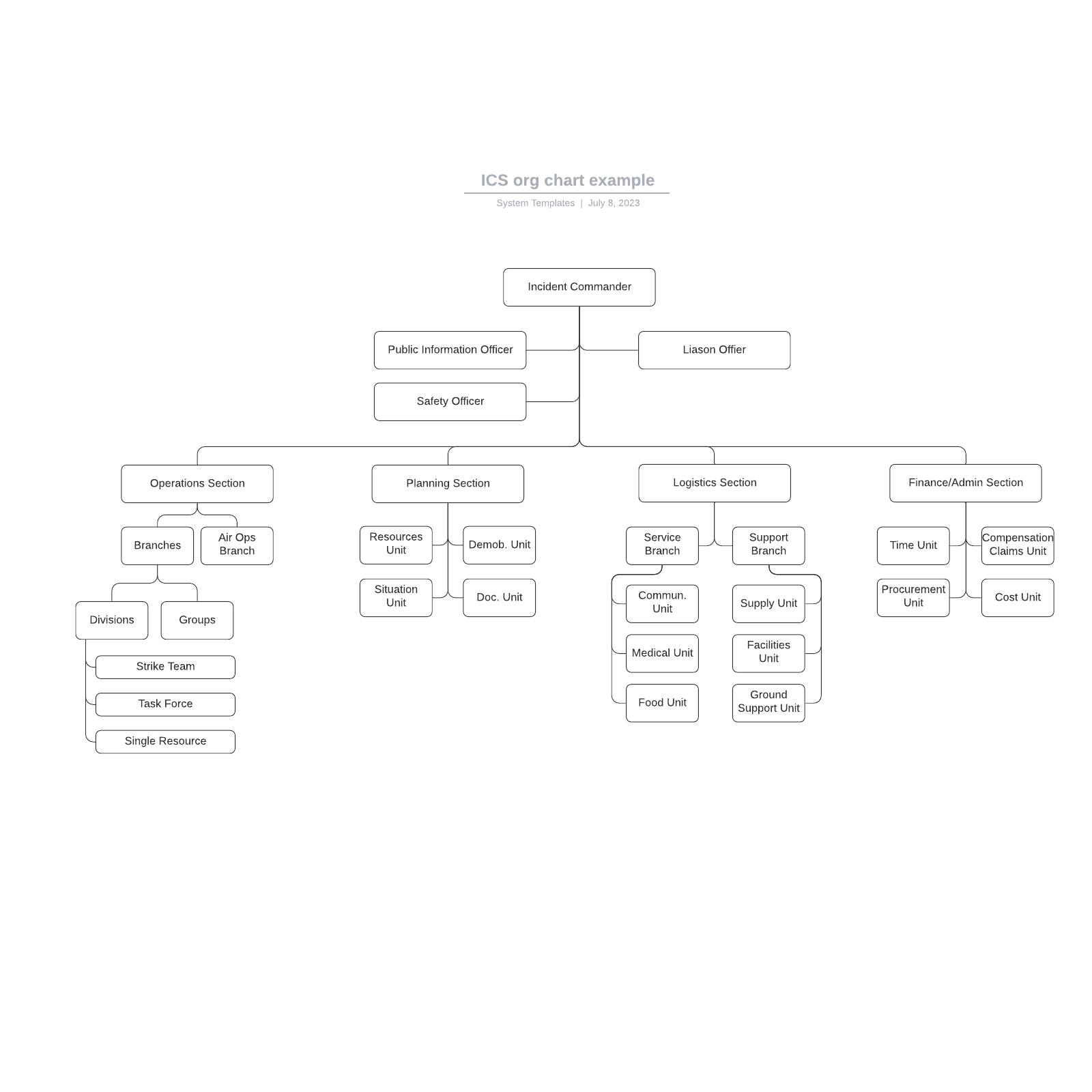 ICS org chart example