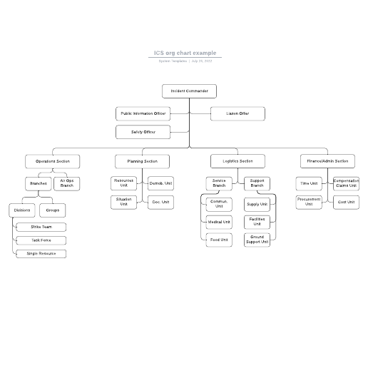 ICS org chart example