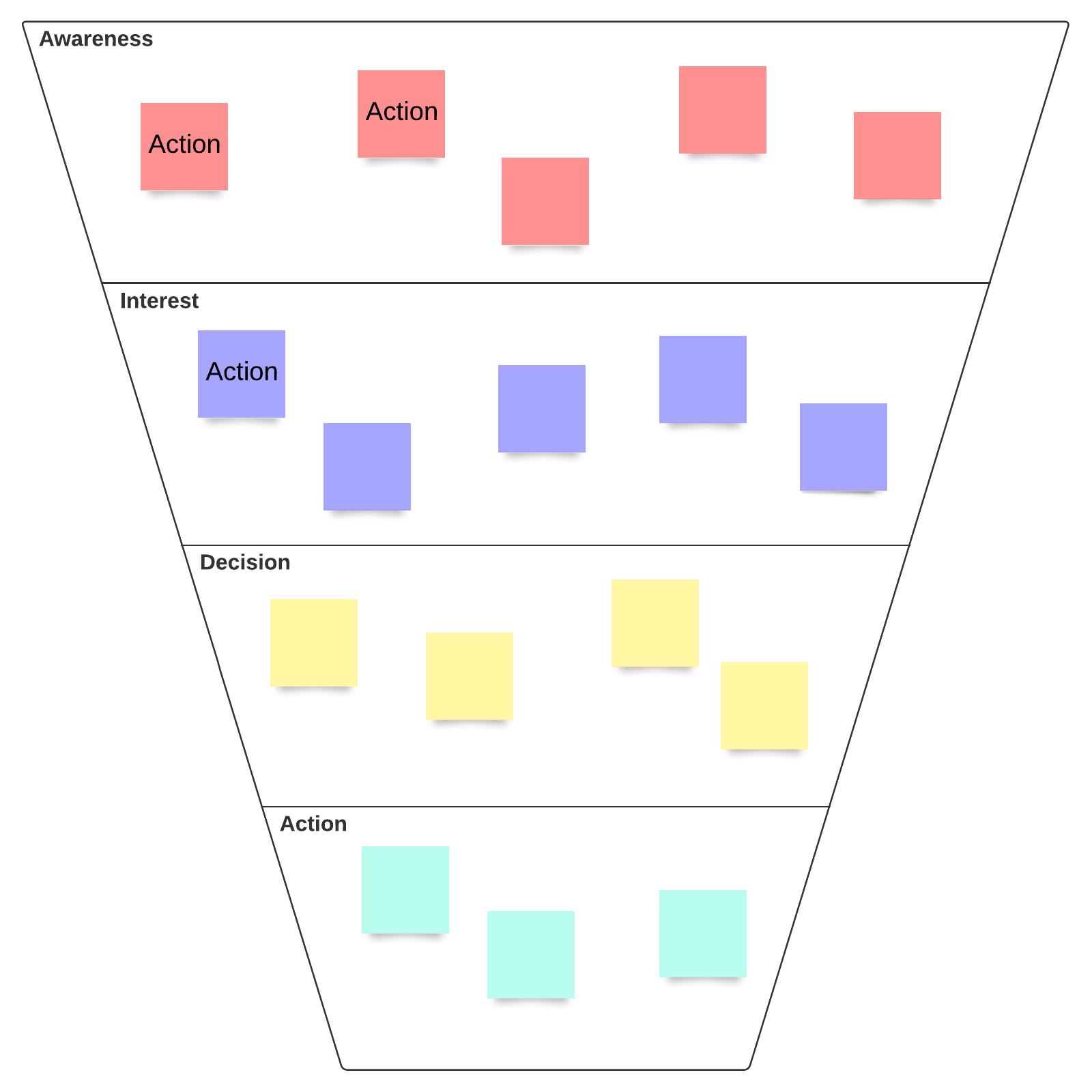 Conversion funnel diagram