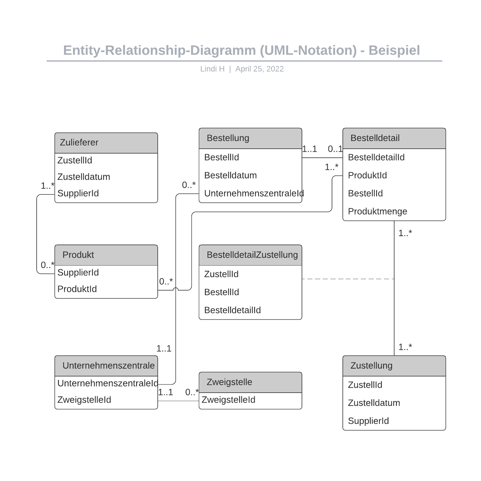 Er-Diagramm-Beispiel (UML-Notation)
