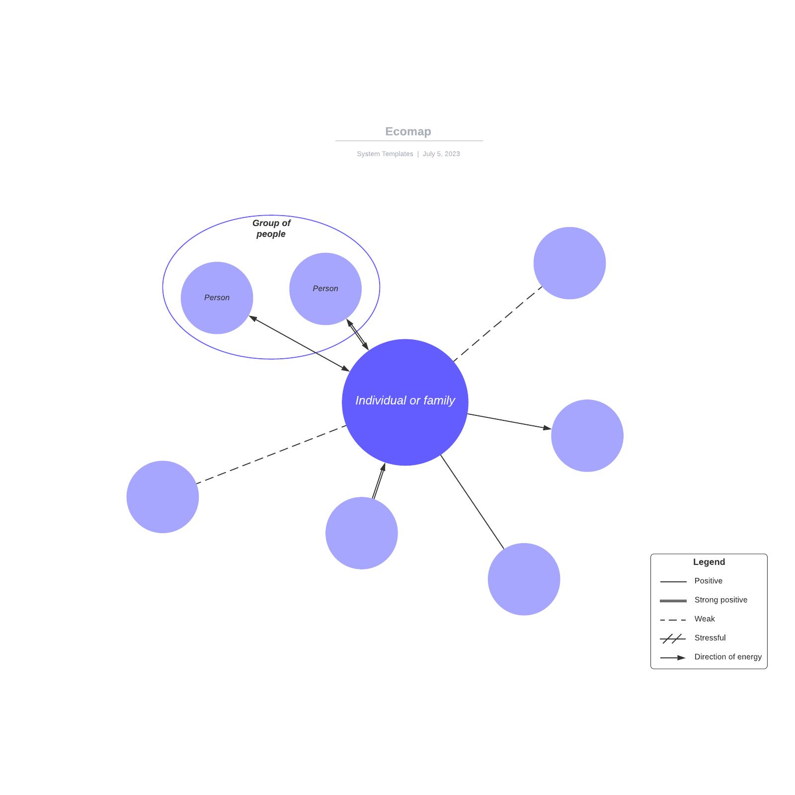 Ecomap