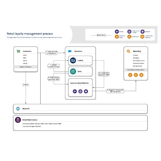 Retail loyalty management process