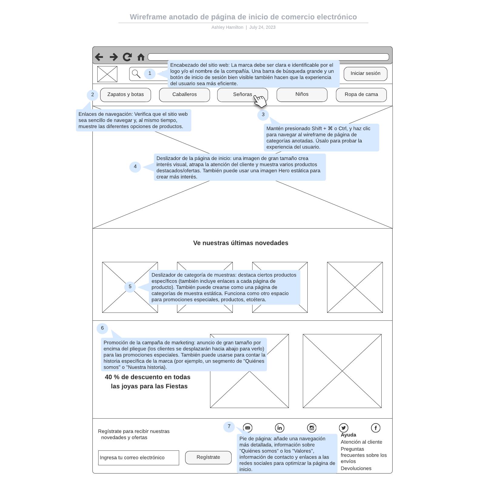Wireframe anotado de página de inicio de comercio electrónico