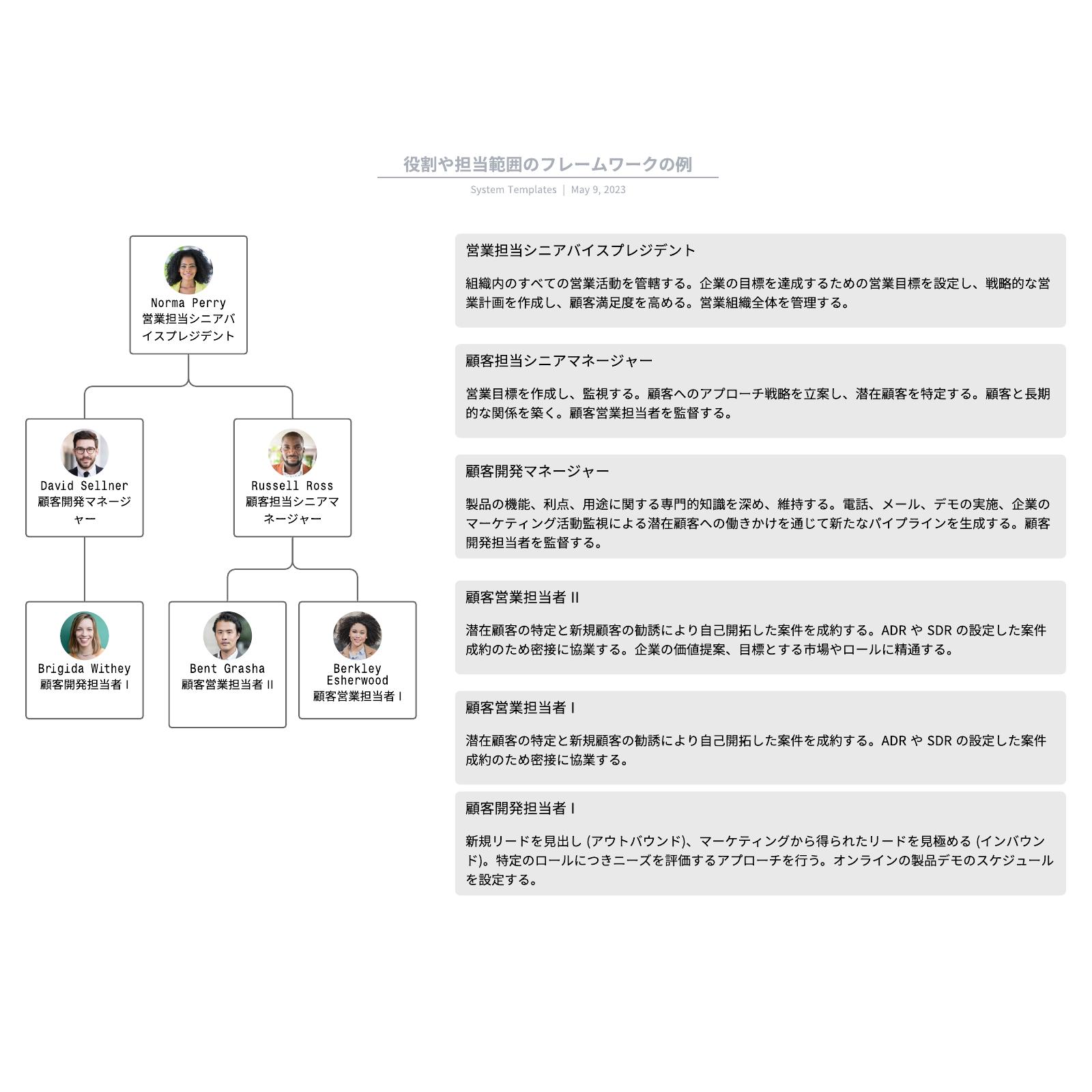 役割や担当範囲のフレームワークの例