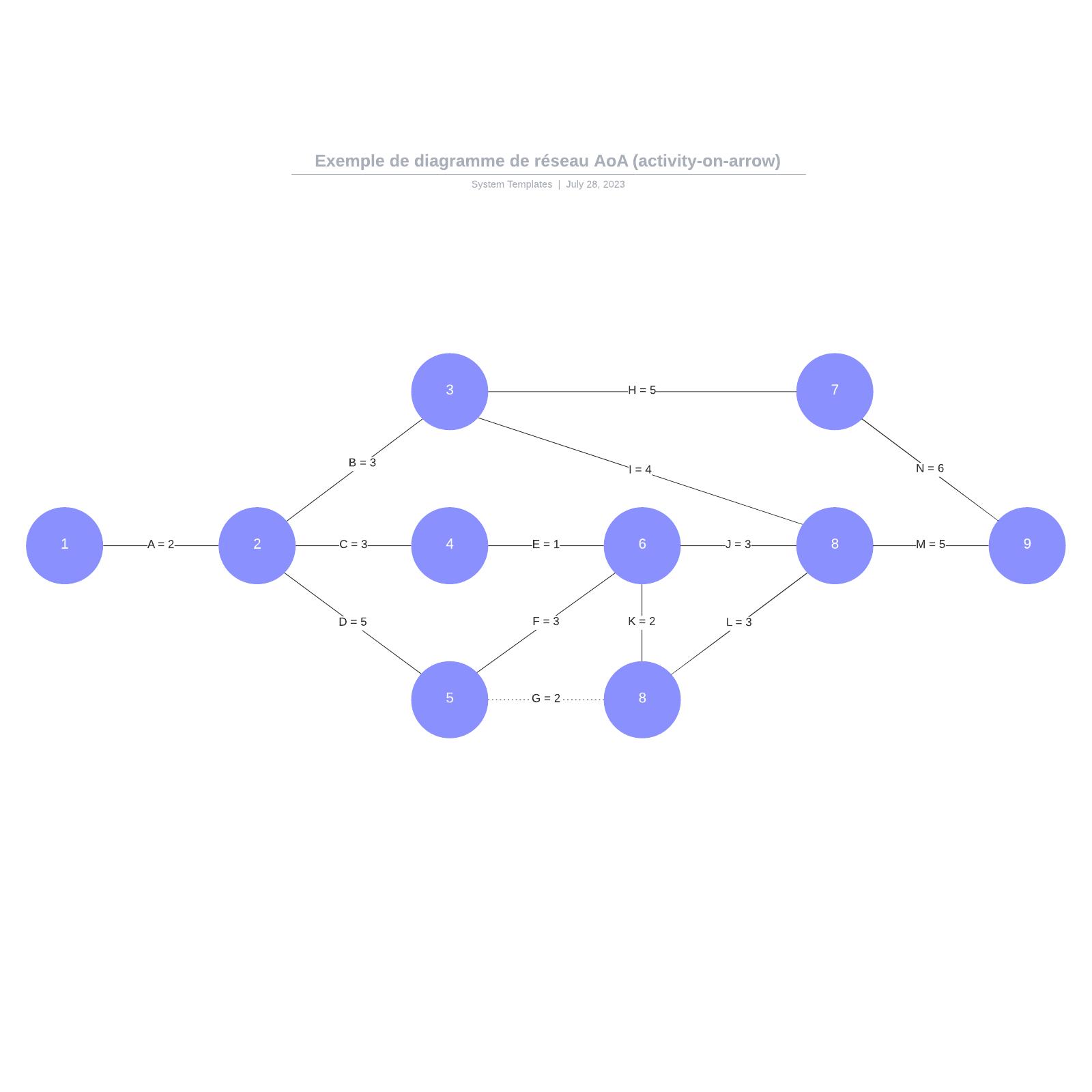 exemple de diagramme de réseau AoA (activity-on-arrow) vierge
