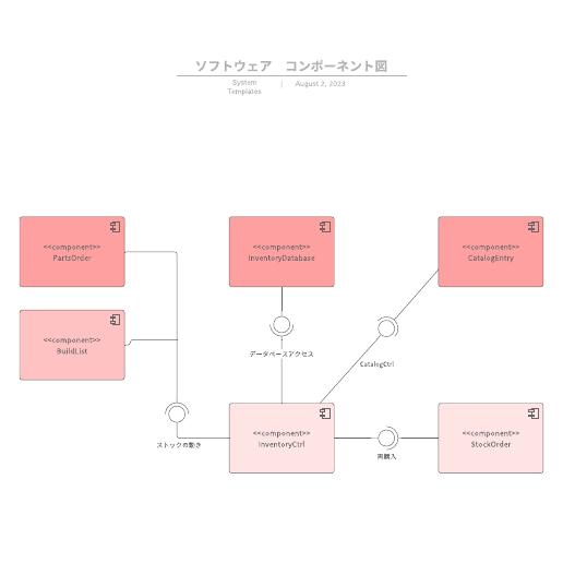 UMLコンポーネント図テンプレート