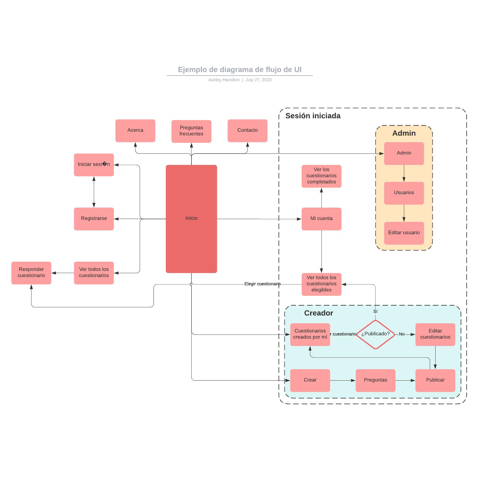 Ejemplo de diagrama de flujo de UI