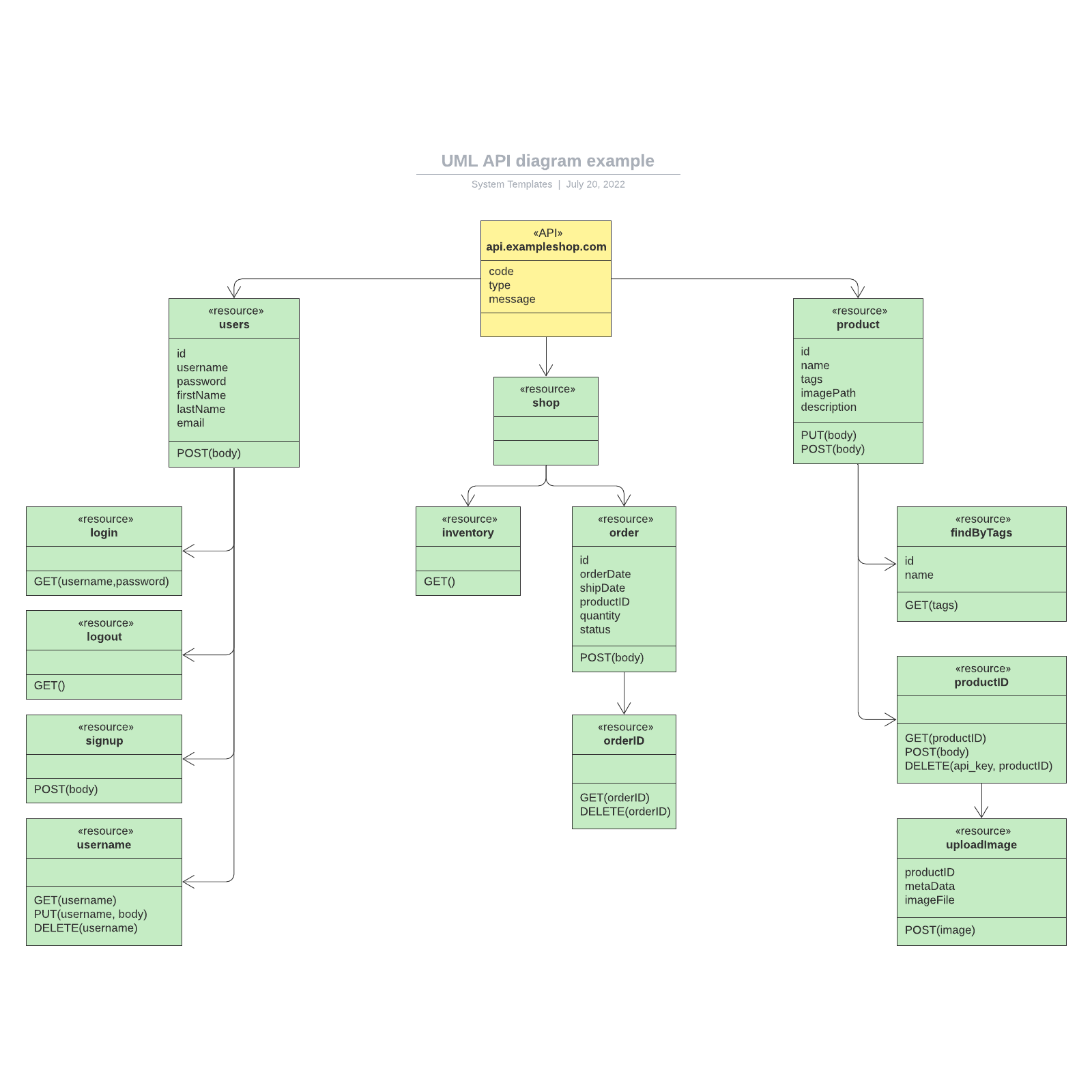 UML API diagram example
